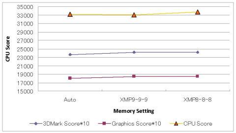 CPU Scoreのみ明確な改善!!