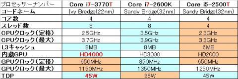 「Core i7-3770T」は「7」と「T」を兼ね備える初めての石だ