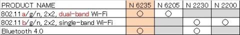 無線LANの5GHz帯対応とBluetooth対応の有無の組み合わせ。