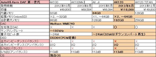 Astell&KernのDAP、第一世代機比較。「Jr.」は中身は第1世代。