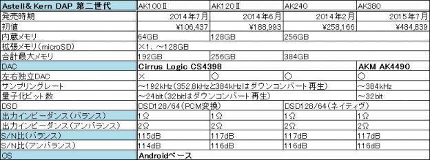 同第二世代。KANA HANAZAWAエディションとAK240 Stainless Steelは外装の差なので省略。