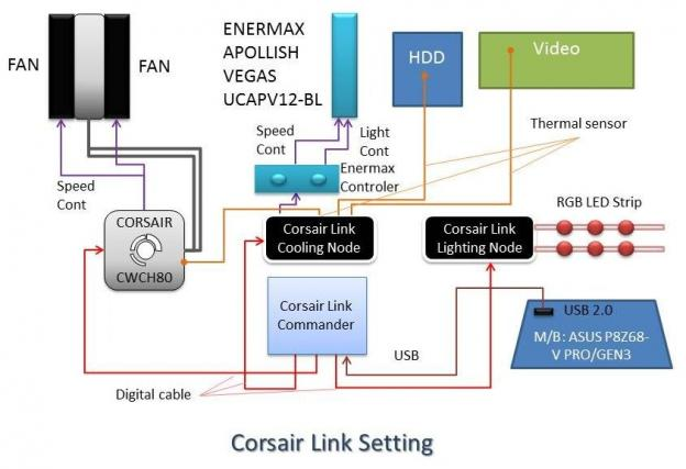 Corsair Link接続図