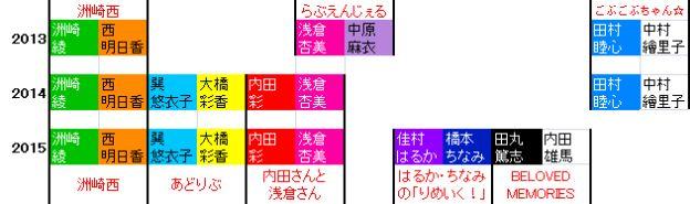 3年間の参加メンバーの変遷。地色はそれぞれのパーソナルカラー