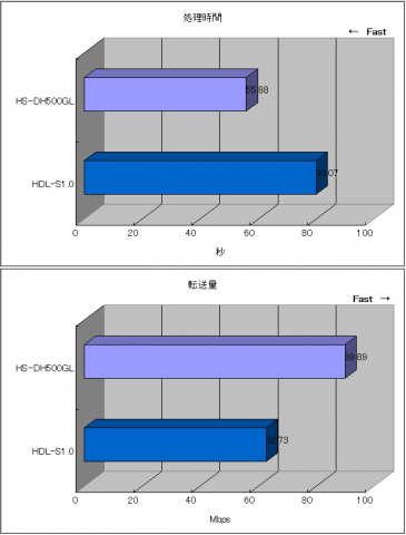 HS-DH500GL vs HDL-S1.0.png
