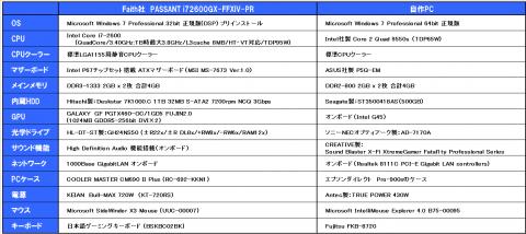 PASSANT i72600GX/B3-FFXIV-PR vs 自作PC