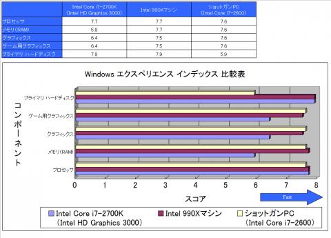 Windows エクスペリエンス インデックス 結果比較表