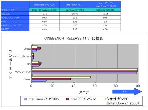CINEBENCH RELEASE 11.5 比較表