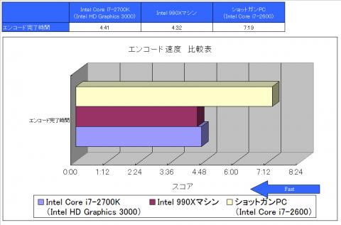 エンコード速度 比較表