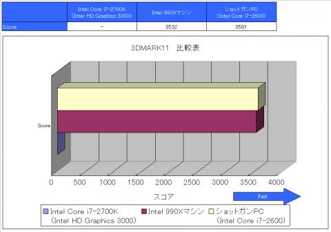 3DMARK11 比較表
