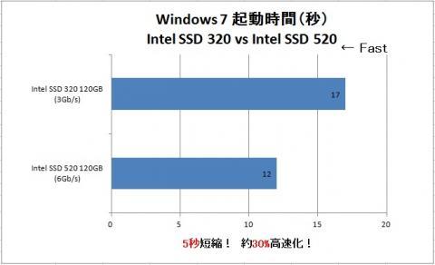 IntelSSD520_W7BTT.jpg