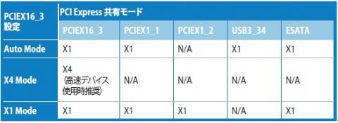 Z68 PCIEXスロット共有モード