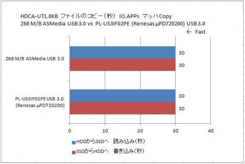 USB 3.0 ASMedia vs Renesas μPD720200