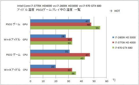CPU/GPU温度