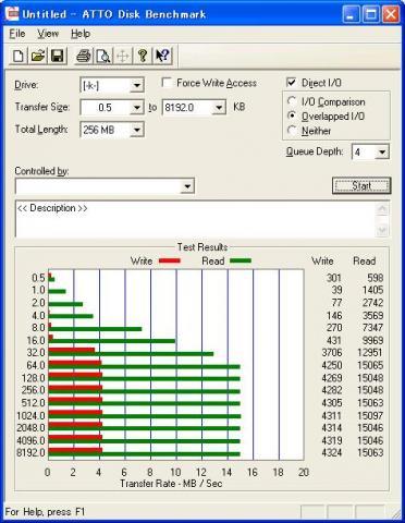 ATTO Disk Benchmarkによるベンチ結果