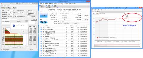 ATTO Disk Benchmarkによる2時間耐負荷テストの結果と温度変化