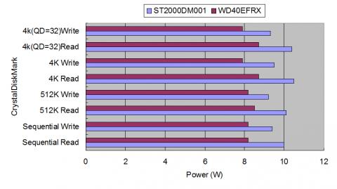WDRED4TBとST2000DM001のCDMNP1GBのスコアと消費電力の比較
