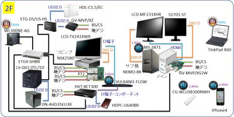 ネットワーク図(2F)