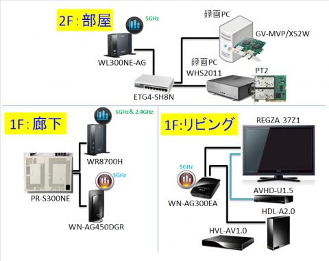 ネットワーク図④