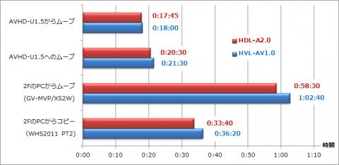 転送時間比較グラフ