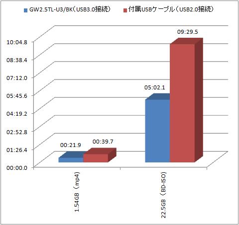 ◇ USB2.0とUSB3.0での転送速度比較 ◇