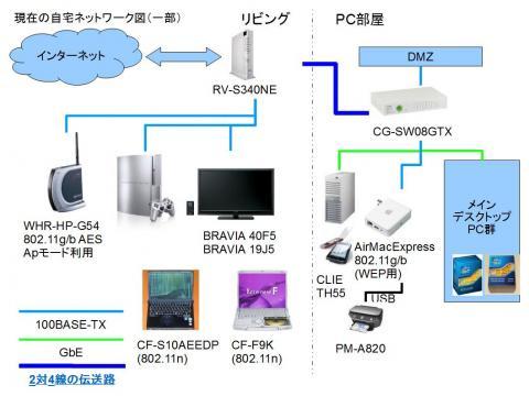 2011/06/10 までの自宅ネットワーク