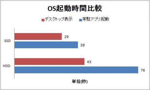 OS起動時間比較.jpg