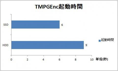 TMPGEnc起動時間.jpg