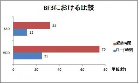 BF3 起動&ロード時間比較