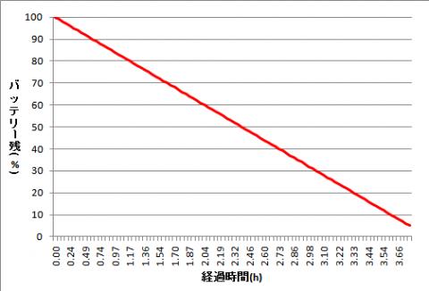 バッテリー残量の変化グラフ
