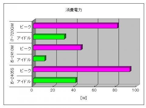 消費電力比較