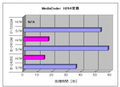 MediaCoder CPU比較