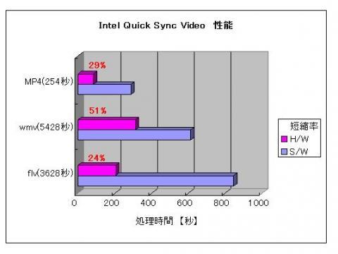 MediaCoder QSV性能