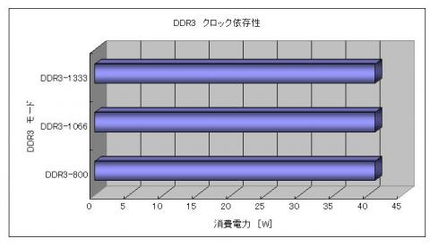 DDR3モード