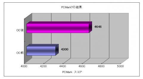 PCMark7比較