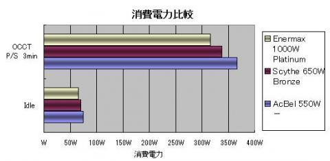 消費電力比較図