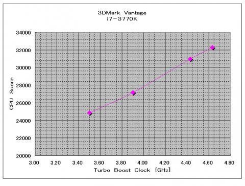 3DMark Vantage(OC)