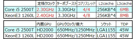 E3-1260L&i5-2500T 赤字は相違点