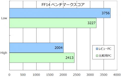 2500Tレビューで使用したグラフ
