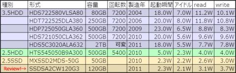 比較HDD&SSD一覧