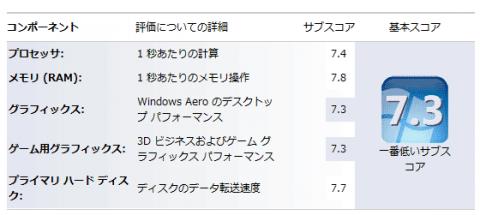 CPUは7.4