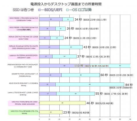 起動時間グラフ