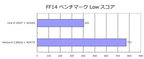 2500T内蔵グラフィックVSPentium4 3.2E+HD5770