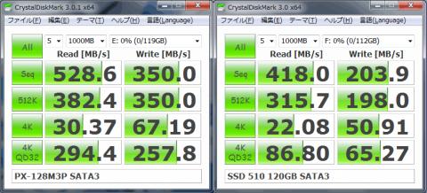 M3P←SATA3 ランダムデータ→510