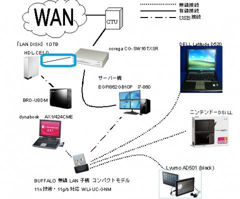 ネットワーク図_AD501