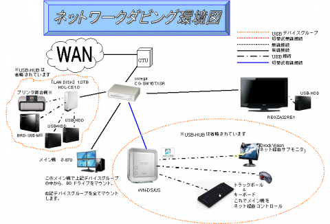 ネットワークダビング環境図
