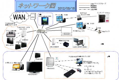ネットワーク図_3つのnet.USBグループ