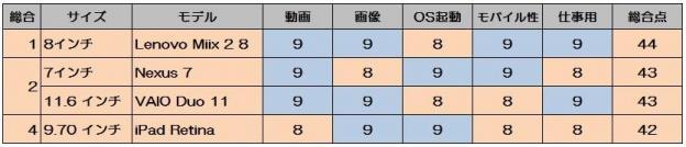 主観によるものですがタブレット4機種の比較です