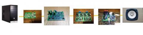 PC->USB-DAC->DAC9018S->IV差動合成->LXA-0T1->FE87E