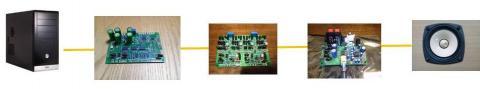 PC->DAC9018S->IV差動合成->LXA-0T1->FE87E