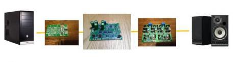 PC->USB-DAC->DAC9018S->IV差動合成->GX-W100HV